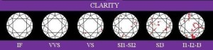 clarity vvdiamonds